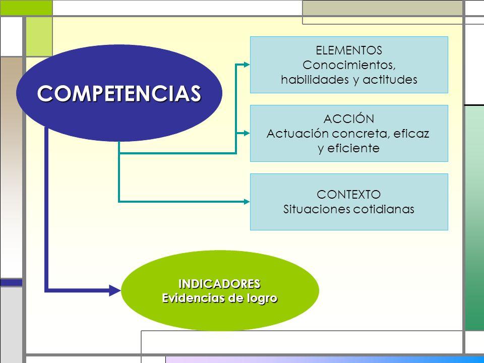 COMPETENCIAS ELEMENTOS Conocimientos, habilidades y actitudes ACCIÓN Actuación concreta, eficaz y eficiente CONTEXTO Situaciones cotidianas INDICADORE