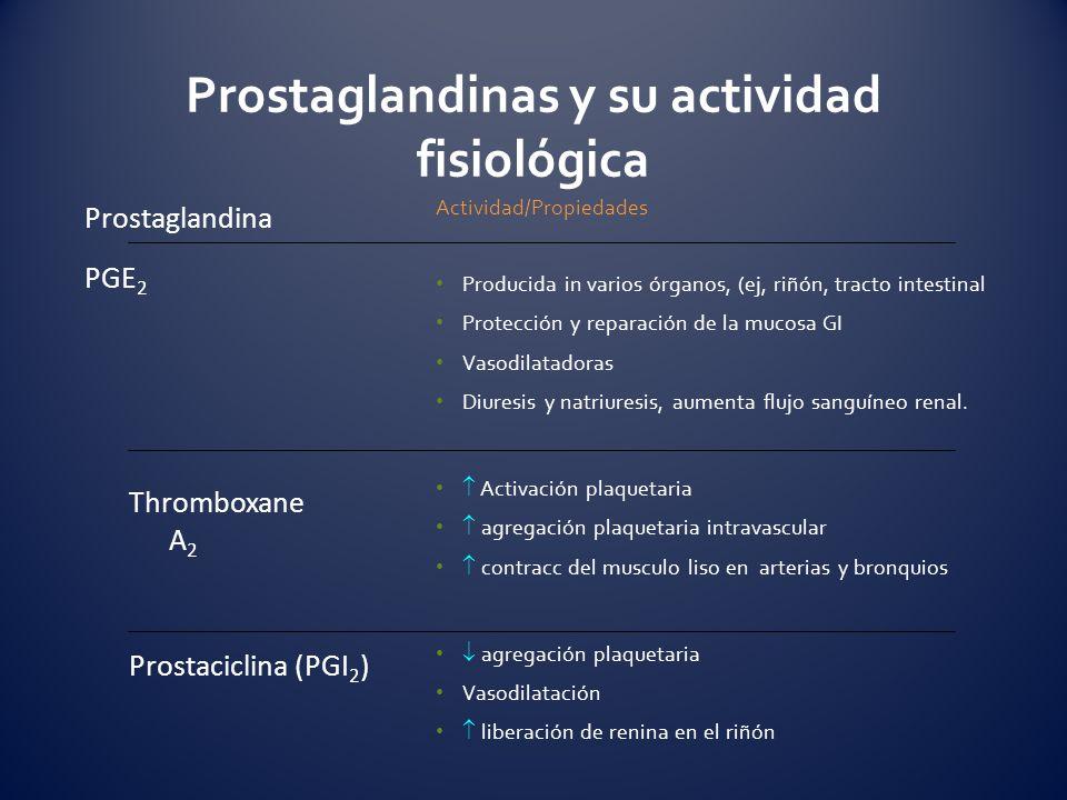 Prostaglandinas y su actividad fisiológica Actividad/Propiedades Producida in varios órganos, (ej, riñón, tracto intestinal Protección y reparación de