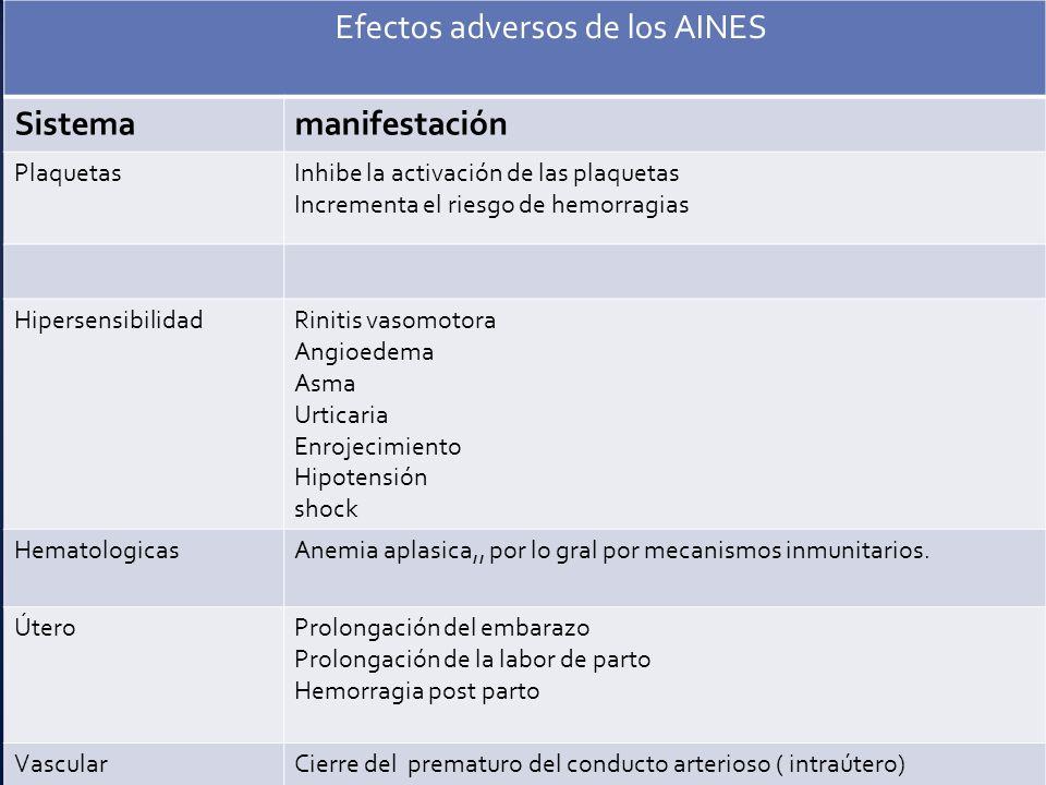 Efectos adversos de los AINES Sistemamanifestación PlaquetasInhibe la activación de las plaquetas Incrementa el riesgo de hemorragias Hipersensibilida