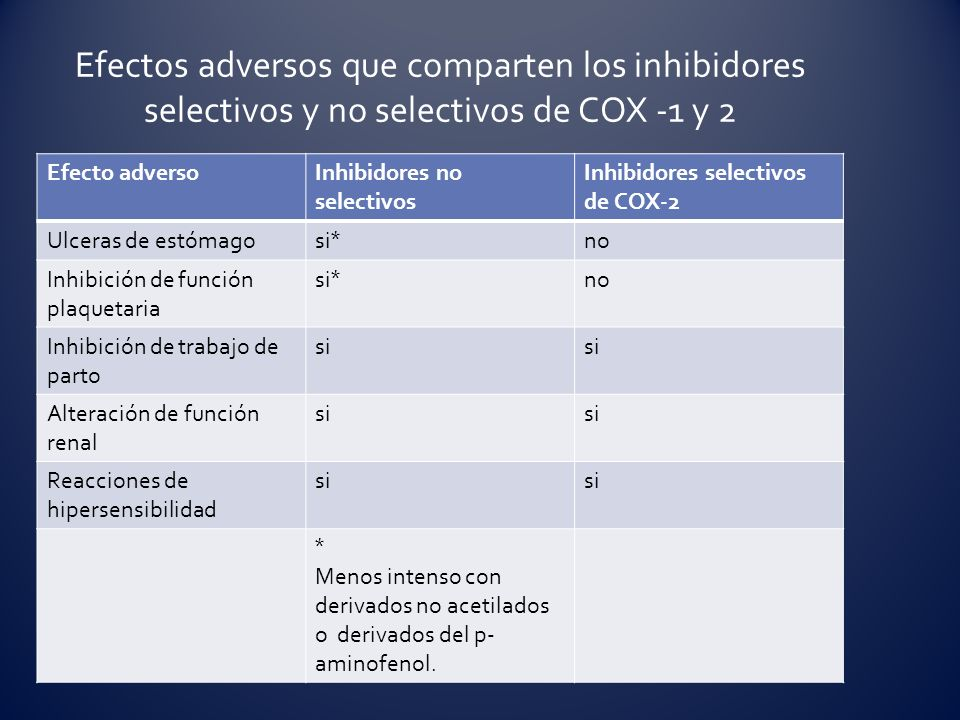Efecto adversoInhibidores no selectivos Inhibidores selectivos de COX-2 Ulceras de estómago si * no Inhibición de función plaquetaria si * no Inhibici