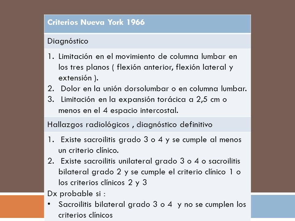 Criterios modificados Nueva York, 1984 Criterios 1.Lumbalgia de al menos 3 meses duración que mejora con ejercicio y no alivia con reposo.