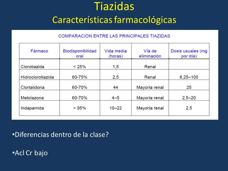 Tiazidas Características farmacológicas Diferencias dentro de la clase? Acl Cr bajo