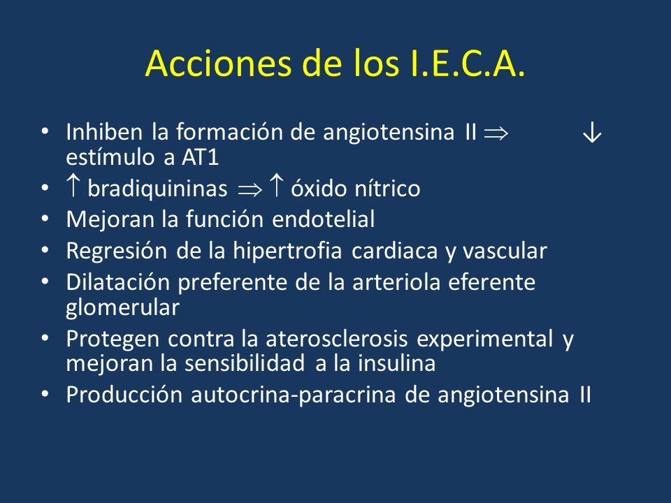 Acciones de los I.E.C.A. Inhiben la formación de angiotensina II estímulo a AT1 bradiquininas óxido nítrico Mejoran la función endotelial Regresión de
