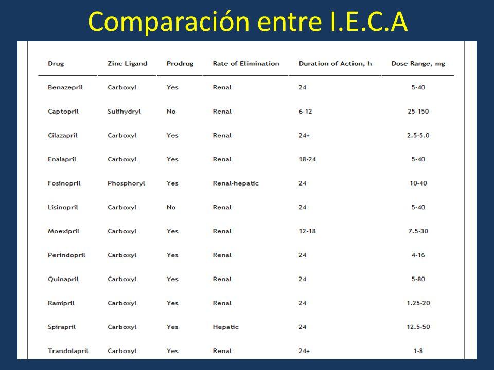 Comparación entre I.E.C.A