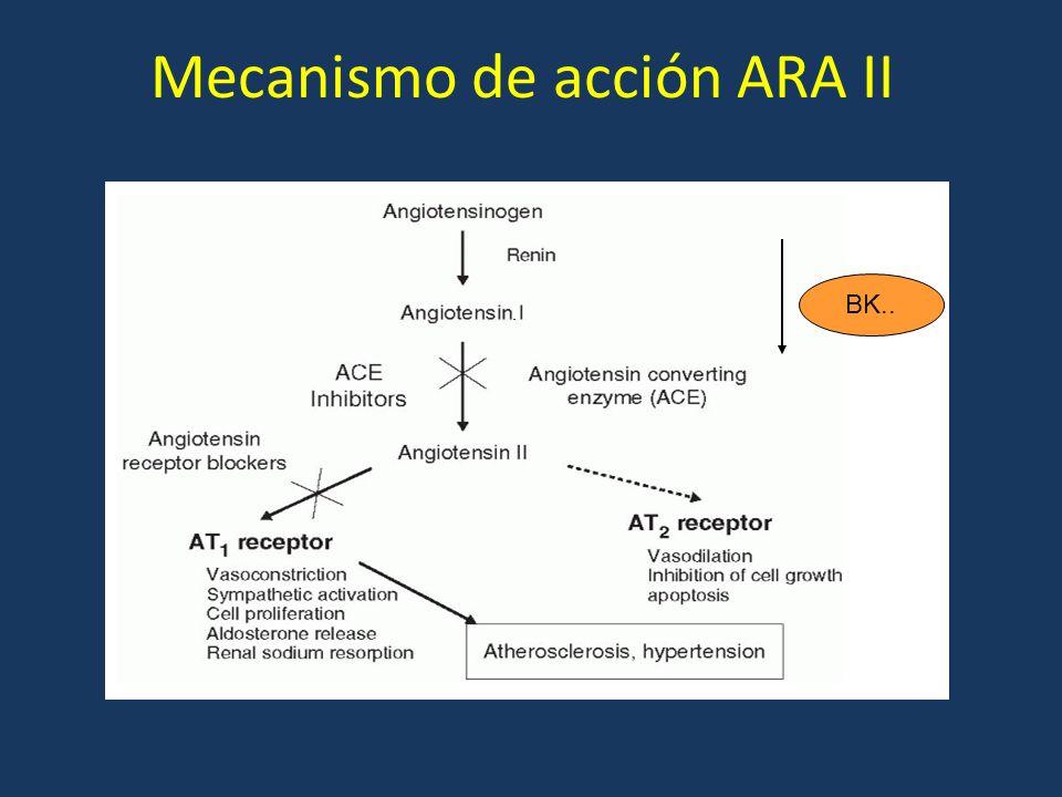 BK.. Mecanismo de acción ARA II