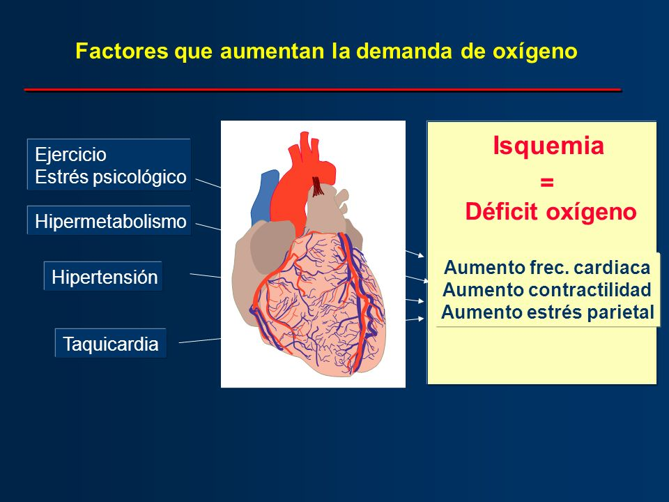 Factores que aumentan la demanda de oxígeno Aumento frec. cardiaca Aumento contractilidad Aumento estrés parietal Isquemia = Déficit oxígeno Hipertens