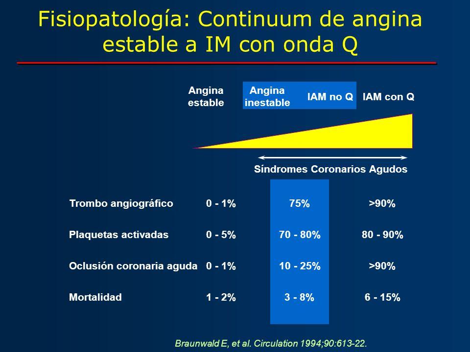Trombo angiográfico0 - 1%75%>90% Plaquetas activadas0 - 5%70 - 80%80 - 90% Oclusión coronaria aguda0 - 1%10 - 25%>90% Mortalidad1 - 2%3 - 8%6 - 15% Fi