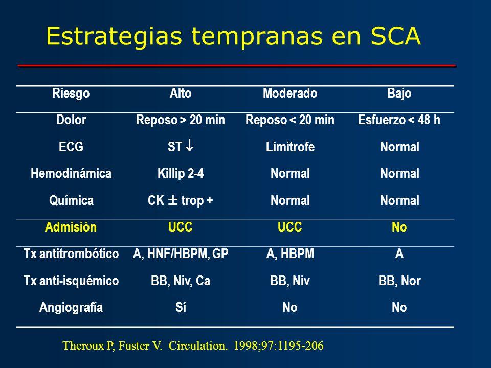 Estrategias tempranas en SCA RiesgoAltoModeradoBajo DolorReposo > 20 minReposo < 20 minEsfuerzo < 48 h ECG ST LimítrofeNormal HemodinámicaKillip 2-4No