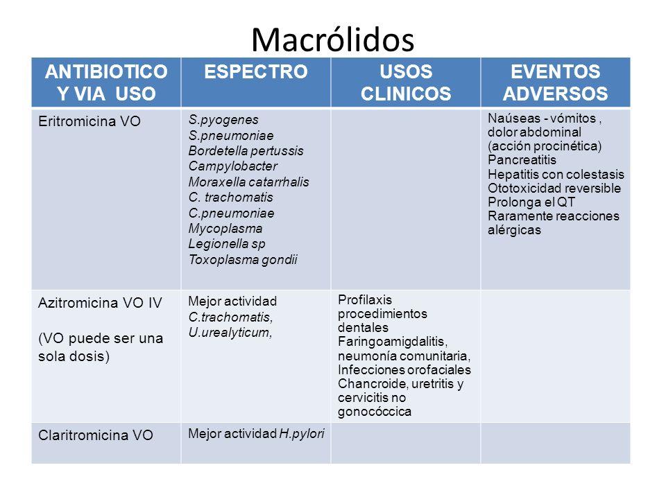 Macrólidos ANTIBIOTICO Y VIA USO ESPECTROUSOS CLINICOS EVENTOS ADVERSOS Eritromicina VO S.pyogenes S.pneumoniae Bordetella pertussis Campylobacter Mor