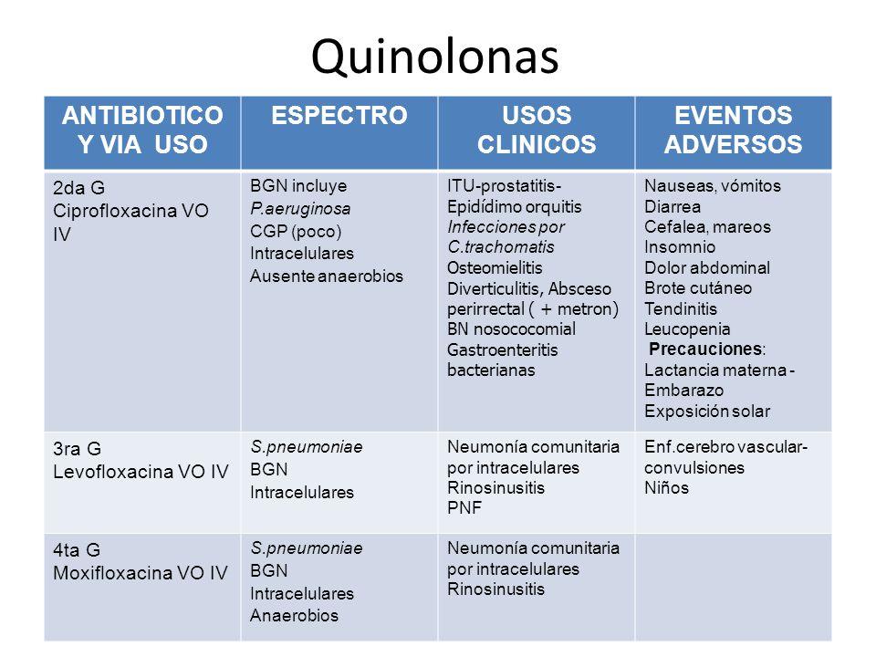 Quinolonas ANTIBIOTICO Y VIA USO ESPECTROUSOS CLINICOS EVENTOS ADVERSOS 2da G Ciprofloxacina VO IV BGN incluye P.aeruginosa CGP (poco) Intracelulares