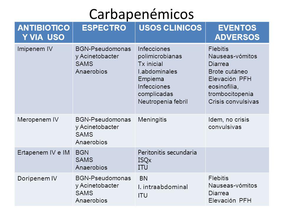 Carbapenémicos ANTIBIOTICO Y VIA USO ESPECTROUSOS CLINICOSEVENTOS ADVERSOS Imipenem IVBGN-Pseudomonas y Acinetobacter SAMS Anaerobios Infecciones poli