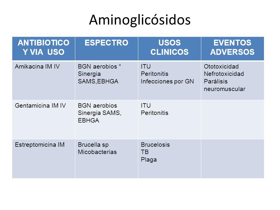Aminoglicósidos ANTIBIOTICO Y VIA USO ESPECTROUSOS CLINICOS EVENTOS ADVERSOS Amikacina IM IVBGN aerobios * Sinergia SAMS,EBHGA ITU Peritonitis Infecci