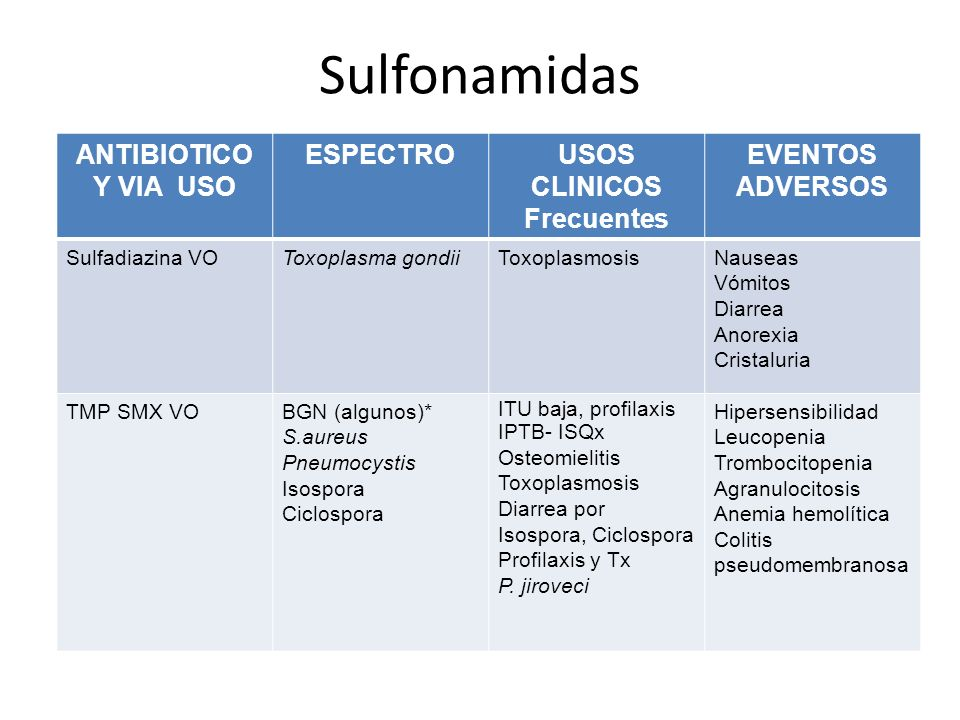 Sulfonamidas ANTIBIOTICO Y VIA USO ESPECTROUSOS CLINICOS Frecuentes EVENTOS ADVERSOS Sulfadiazina VOToxoplasma gondiiToxoplasmosisNauseas Vómitos Diar