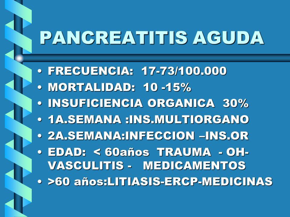 PANCREATITIS AGUDA CAUSAS: LITIASIS BILIAR 40%CAUSAS: LITIASIS BILIAR 40% ALCOHOL 35-40% ALCOHOL 35-40% DESCONOCIDA 10% DESCONOCIDA 10% POST ERCP 4- 5% POST ERCP 4- 5% TUMOR –TRAUMA-TOXINAS 1 % DROGAS -POSTOPERACION 1%TUMOR –TRAUMA-TOXINAS 1 % DROGAS -POSTOPERACION 1% HIPER CA* INFECCION 1%HIPER CA* INFECCION 1%