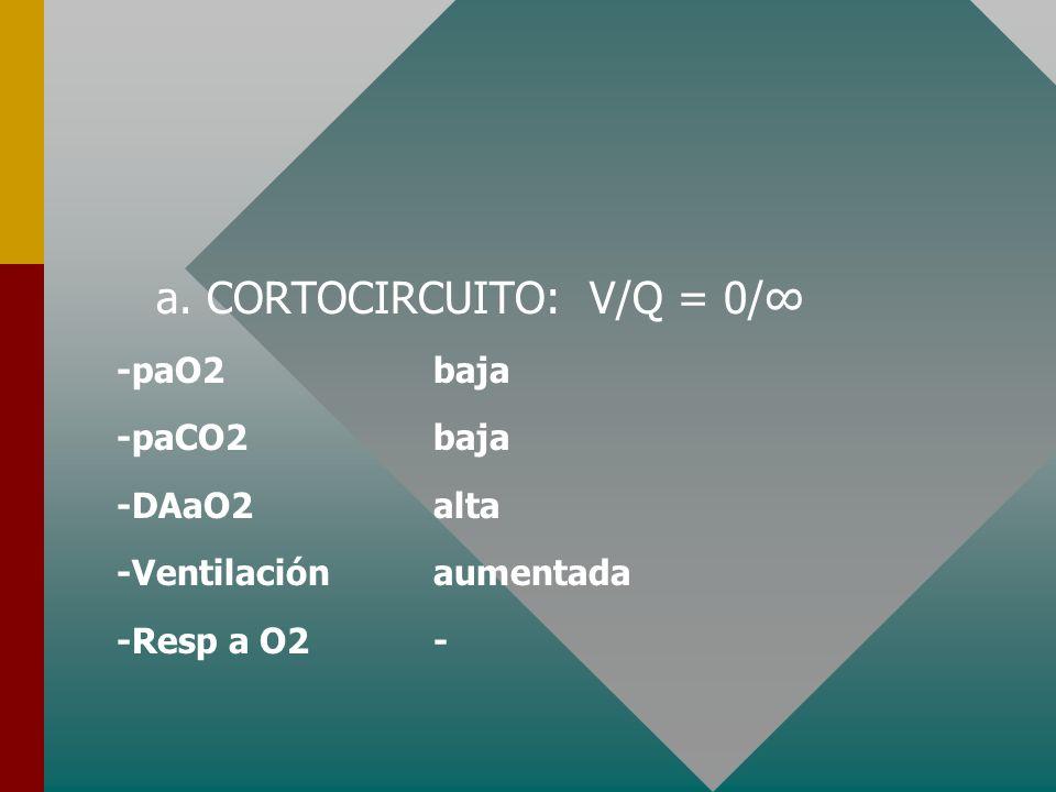 1. TRASTORNOS V / Q a. CORTOCIRCUITOS : V/Q = 0/ -Edema pulmonar -Hemorragia pulmonar -Neumonía -Atelectasia -Hemotórax / Neumotórax / Ahogamiento