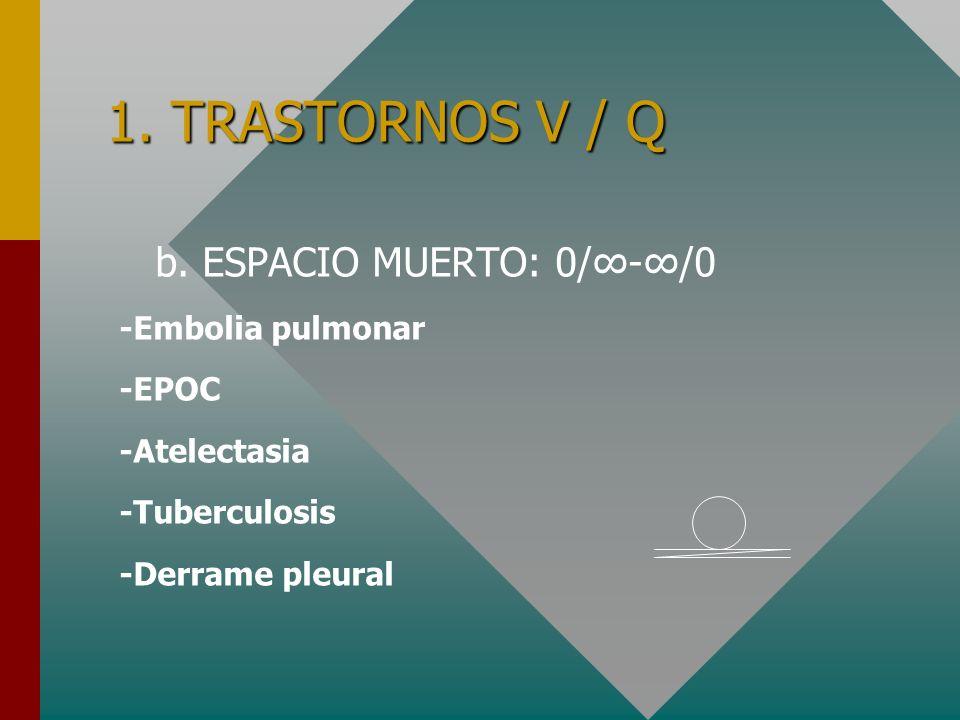 a. CORTOCIRCUITO: V/Q = 0/ -paO2baja -paCO2baja -DAaO2alta -Ventilaciónaumentada -Resp a O2-