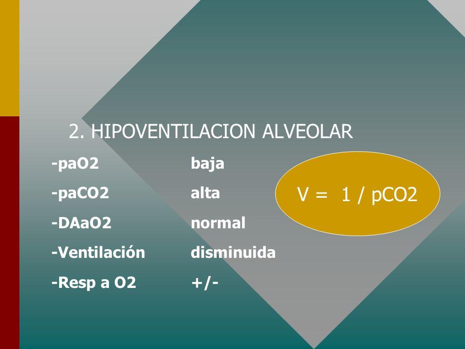 INSUFICIENCIA RESPIRATORIA HIPOXEMICA 2. HIPOVENTILACION ALVEOLAR -Trastornos del control de la respiración -Sobredosis / Anestesia / Apnea del sueño