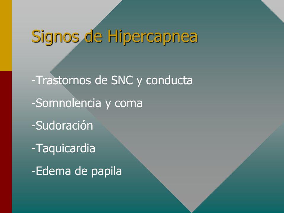 CAUSAS DE HIPERCAPNEA VA = ( VT – VD ) * FR VAVentilación Alveolar VTVolumen Tidal VDVolumen Espacio Muerto FRFrecuencia Respiratoria