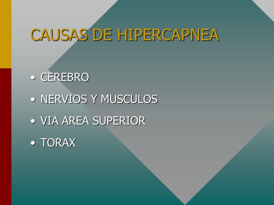 Signos de Hipercapnea -Trastornos de SNC y conducta -Somnolencia y coma -Sudoración -Taquicardia -Edema de papila