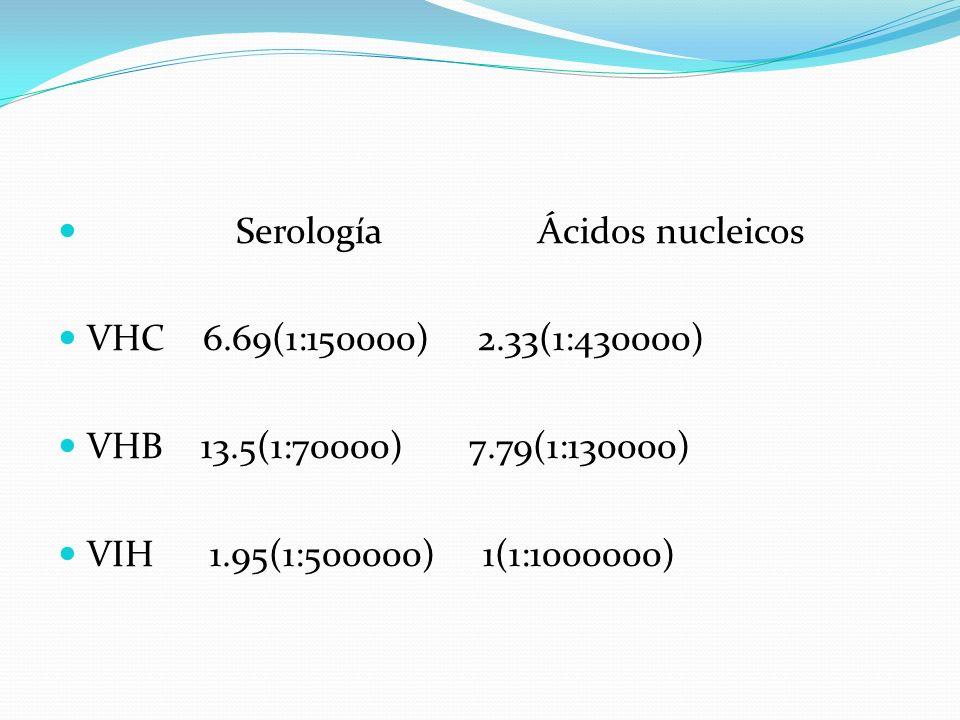SerologíaÁcidos nucleicos VHC 6.69(1:150000) 2.33(1:430000) VHB 13.5(1:70000) 7.79(1:130000) VIH 1.95(1:500000) 1(1:1000000)