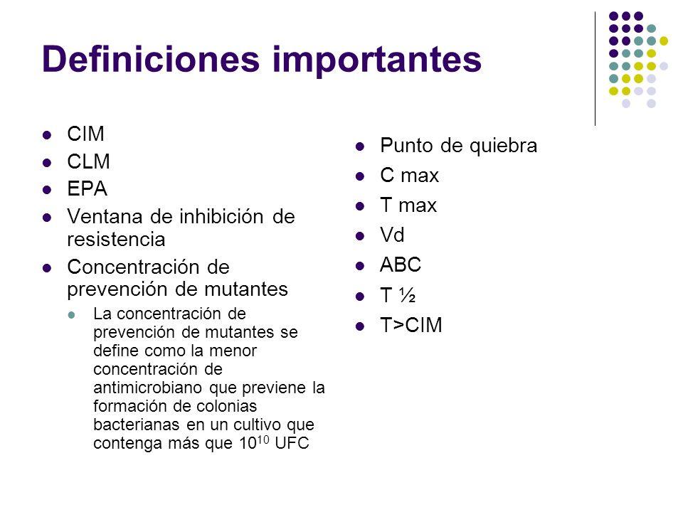 Definiciones importantes CIM CLM EPA Ventana de inhibición de resistencia Concentración de prevención de mutantes La concentración de prevención de mu