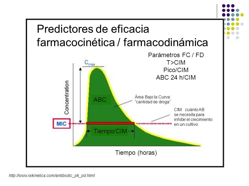 http://www.rxkinetics.com/antibiotic_pk_pd.html Predictores de eficacia farmacocinética / farmacodinámica Parámetros FC / FD T CIM Pico/CIM ABC 24 h/C