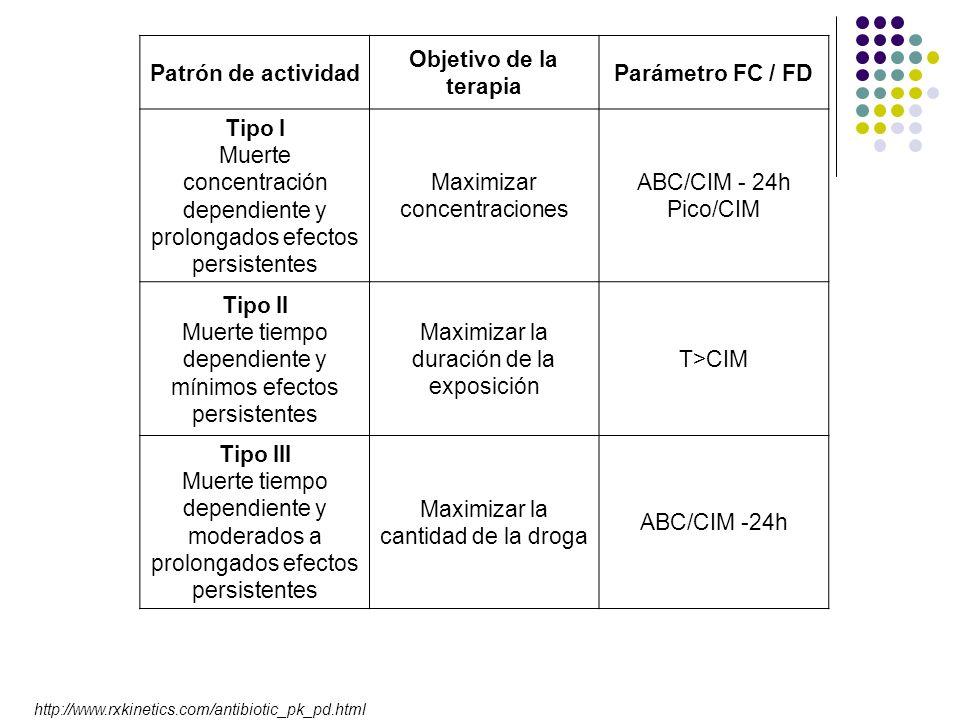 Patrón de actividad Objetivo de la terapia Parámetro FC / FD Tipo I Muerte concentración dependiente y prolongados efectos persistentes Maximizar conc