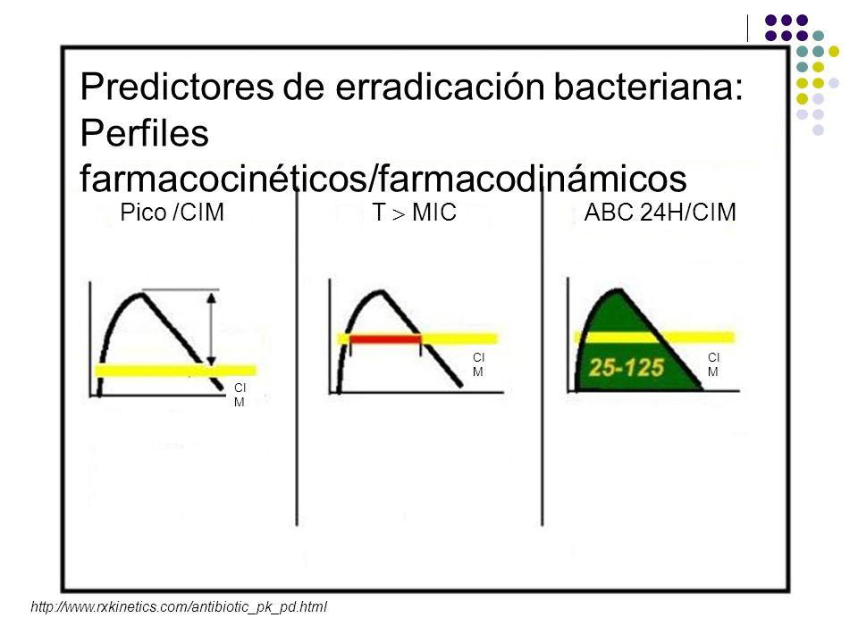 Predictores de erradicación bacteriana: Perfiles farmacocinéticos/farmacodinámicos Pico /CIM T MIC ABC 24H/CIM CI M