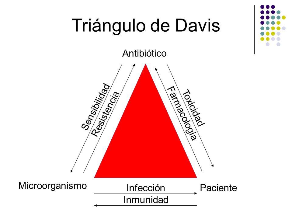 Triángulo de Davis Antibiótico Microorganismo Paciente Sensibilidad Resistencia Toxicidad Farmacología Infección Inmunidad