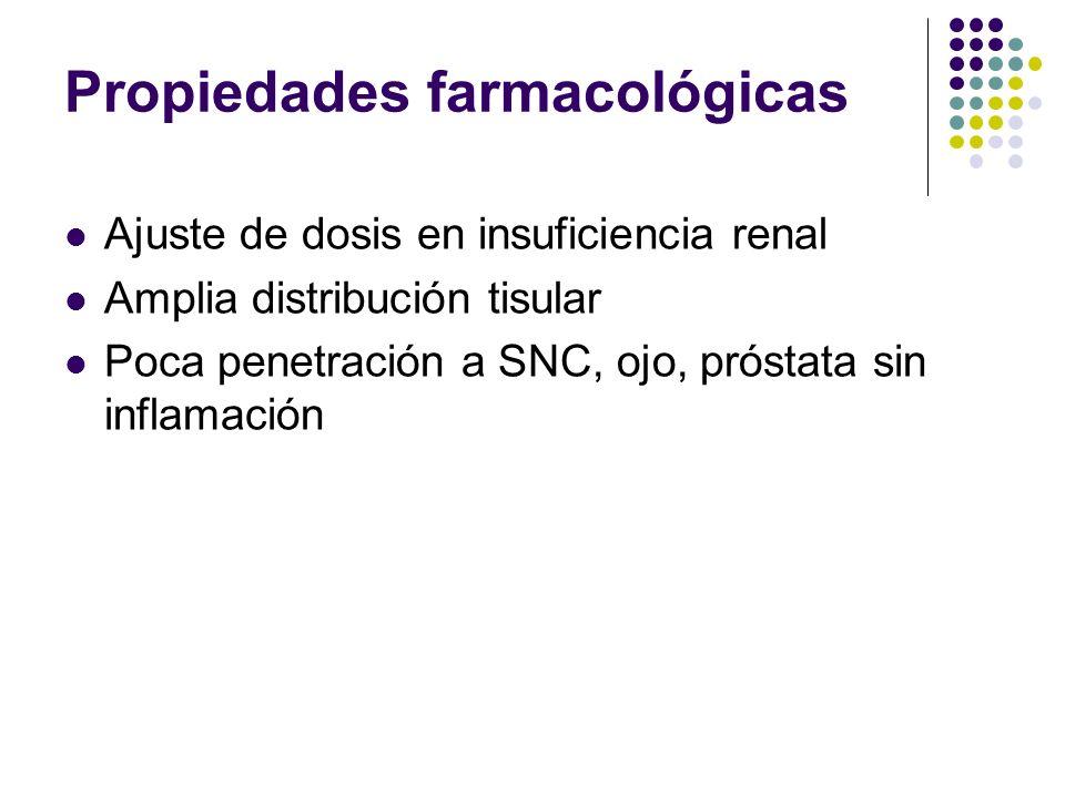 Propiedades farmacológicas Ajuste de dosis en insuficiencia renal Amplia distribución tisular Poca penetración a SNC, ojo, próstata sin inflamación