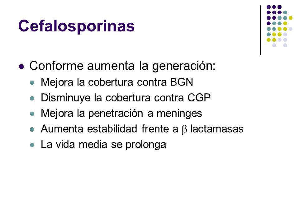 Cefalosporinas Conforme aumenta la generación: Mejora la cobertura contra BGN Disminuye la cobertura contra CGP Mejora la penetración a meninges Aumen