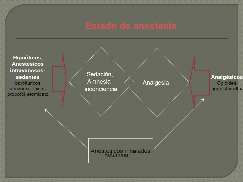 Sedación, Amnesia inconciencia Hipnóticos, Anestésicos intravenosos- sedantes barbitúricos benzodiazepinas propofol, etomidato Analgésicos Opioides, a