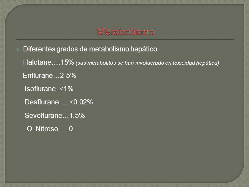 Diferentes grados de metabolismo hepático Halotane….15% (sus metabolitos se han involucrado en toxicidad hepática) Enflurane…2-5% Isoflurane..<1% Desf