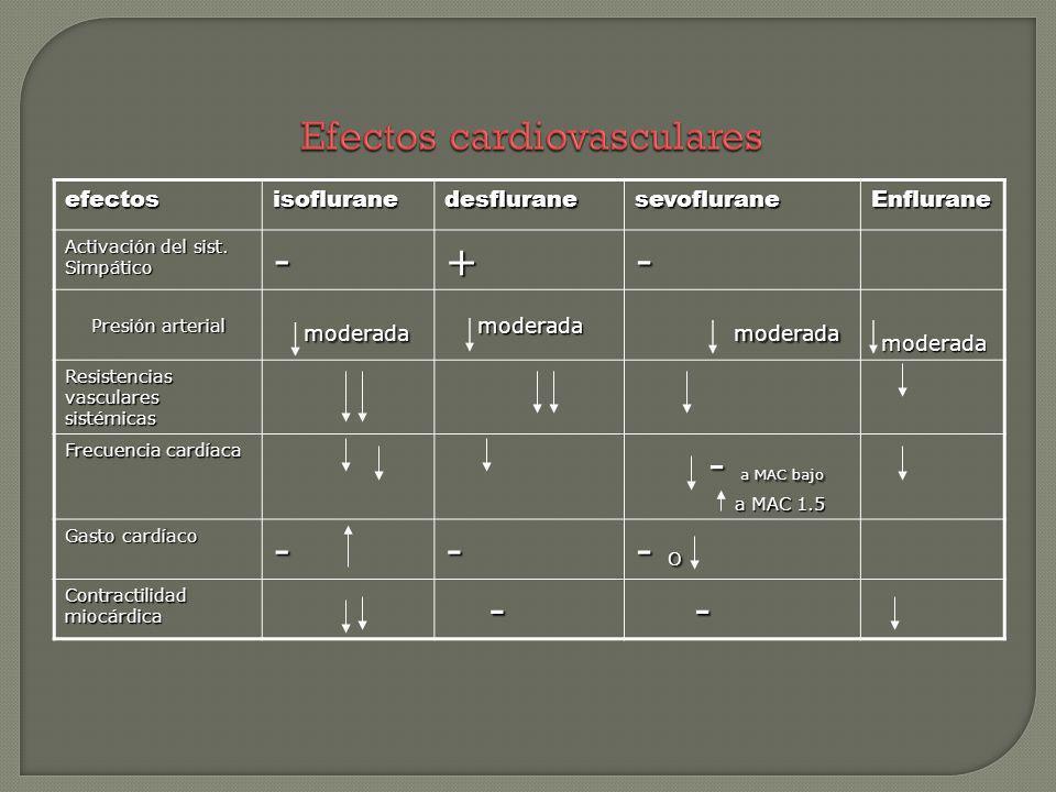 efectosisofluranedesfluranesevofluraneEnflurane Activación del sist. Simpático -+- Presión arterial moderada moderadamoderada Resistencias vasculares