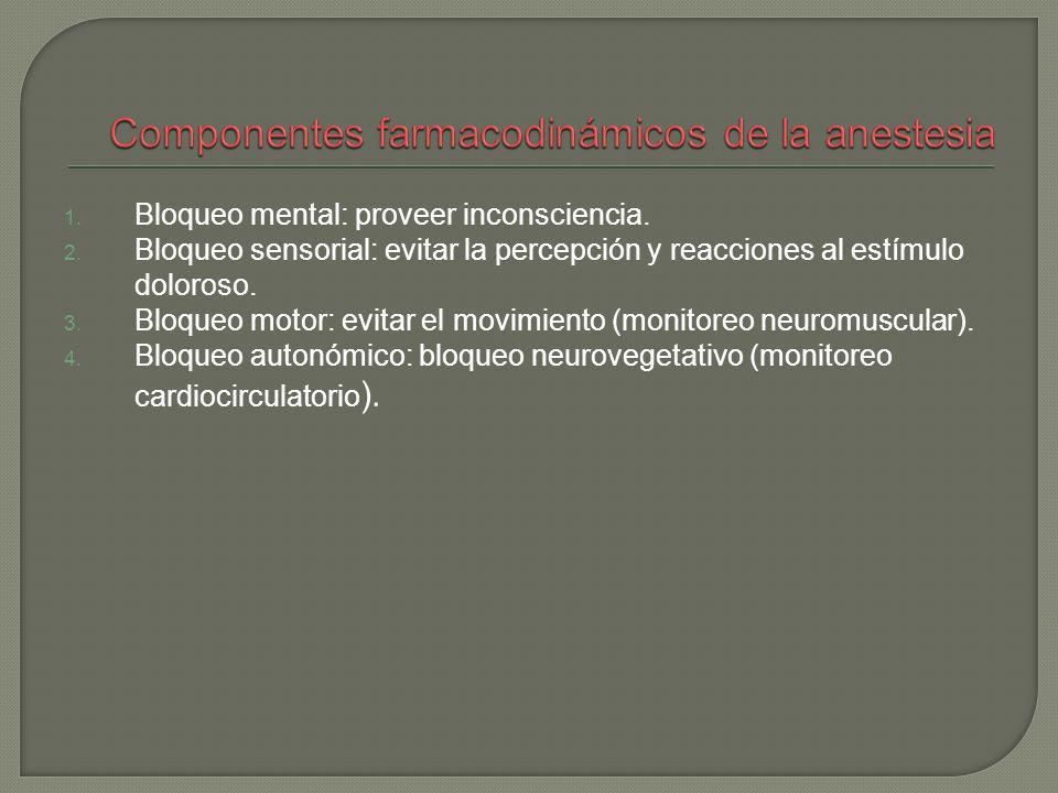 1. Bloqueo mental: proveer inconsciencia. 2. Bloqueo sensorial: evitar la percepción y reacciones al estímulo doloroso. 3. Bloqueo motor: evitar el mo