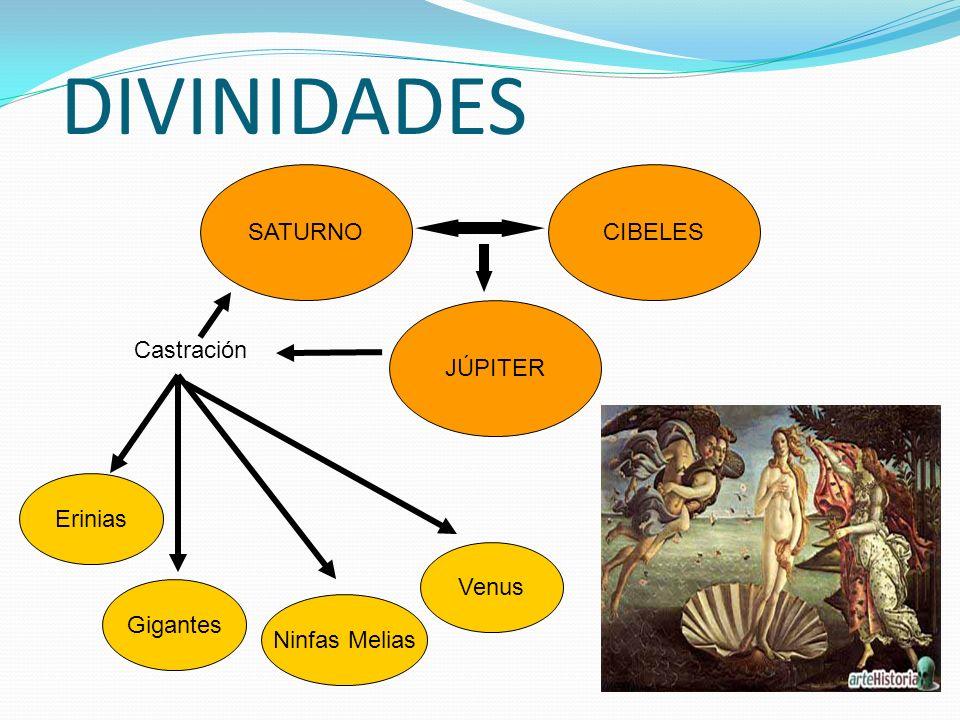 DIVINIDADES SATURNOCIBELES JÚPITER Castración Erinias Gigantes Ninfas Melias Venus