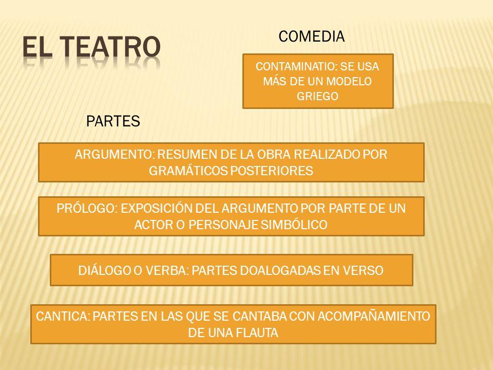 AUTORES PLAUTO COMEDIAS DE ENREDO PERSONAJES ESTEREOTIPADOS TERENCIO COMEDIAS PSICOLÓGICAS MAESTRO DE LA LENGUA LENGUA REFINADA MILES GLORIOSUS AULULARIA AMPHITRUO HECYRA HEAUTONTIMOROUMENOS ADELPHOI