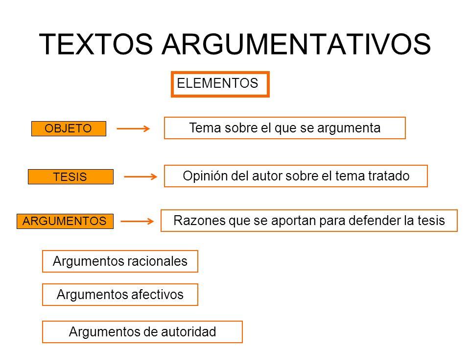 TEXTOS ARGUMENTATIVOS ELEMENTOS OBJETO TESIS ARGUMENTOS Tema sobre el que se argumenta Opinión del autor sobre el tema tratado Razones que se aportan