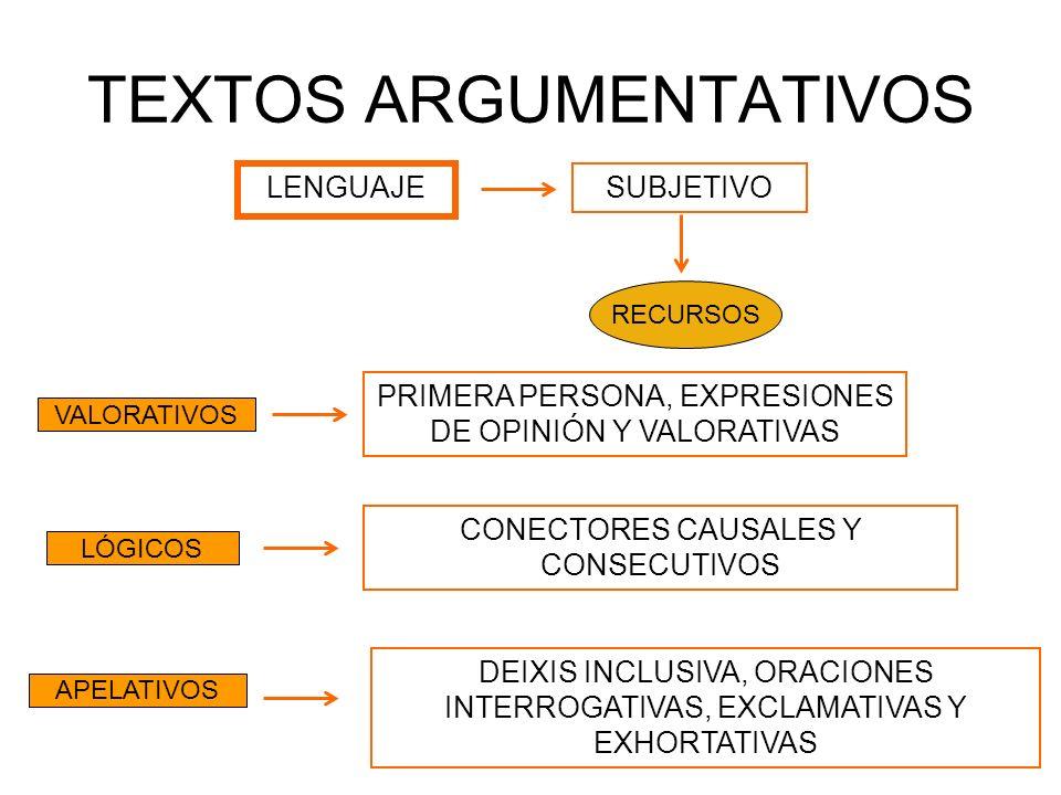 TEXTOS ARGUMENTATIVOS LENGUAJE VALORATIVOS LÓGICOS APELATIVOS PRIMERA PERSONA, EXPRESIONES DE OPINIÓN Y VALORATIVAS CONECTORES CAUSALES Y CONSECUTIVOS