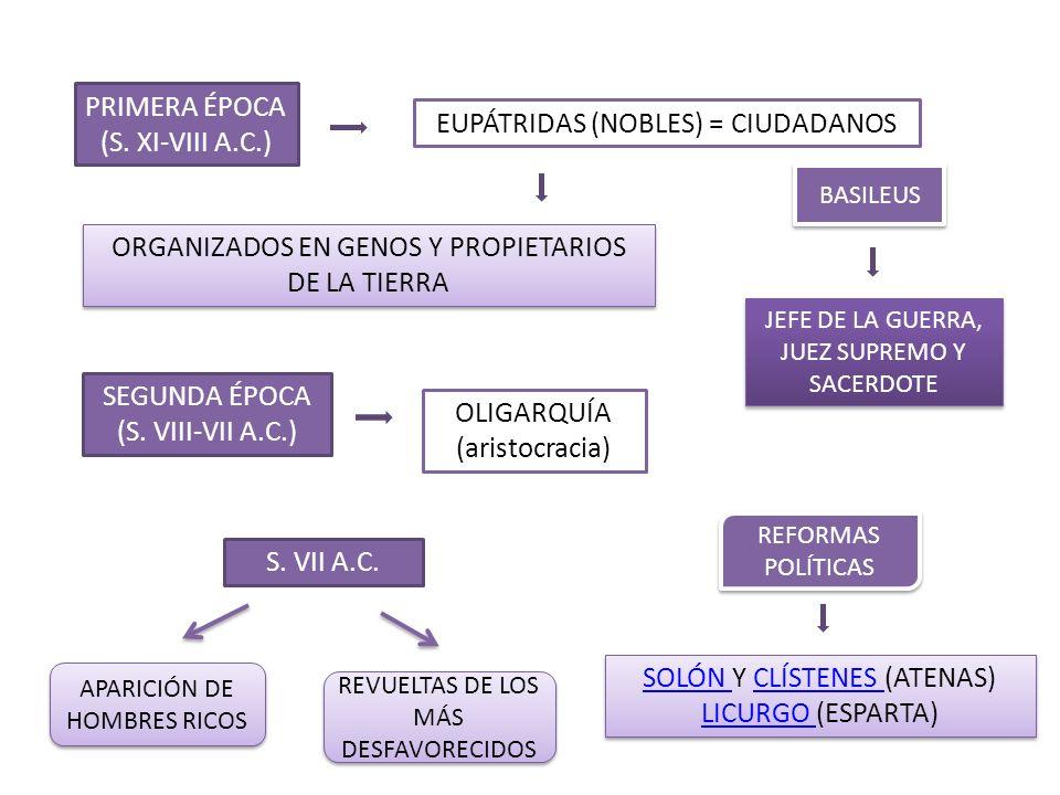 PRIMERA ÉPOCA (S. XI-VIII A.C.) EUPÁTRIDAS (NOBLES) = CIUDADANOS ORGANIZADOS EN GENOS Y PROPIETARIOS DE LA TIERRA BASILEUS JEFE DE LA GUERRA, JUEZ SUP