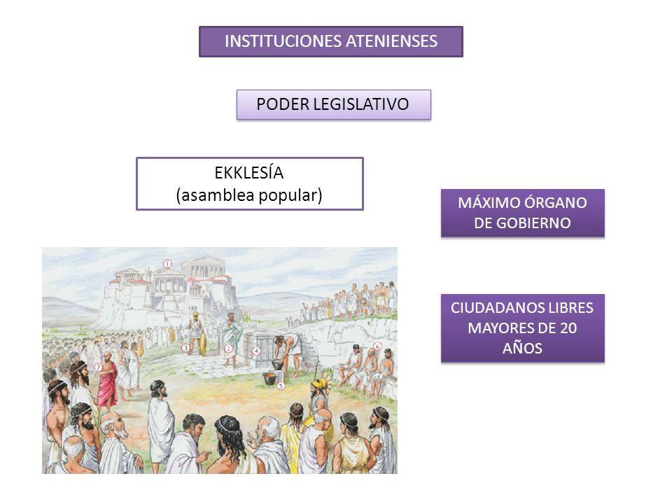 INSTITUCIONES ATENIENSES PODER LEGISLATIVO BOULÉ (consejo) PREPARABA PROYECTOS DE LEY 500 MIEMBROS ELEGIDOS POR SORTEO ASEGURABA LA EJECUCIÓN DE LAS LEYES RECIBÍA LAS CUENTAS DE LOS MAGISTRADOS SALIENTES