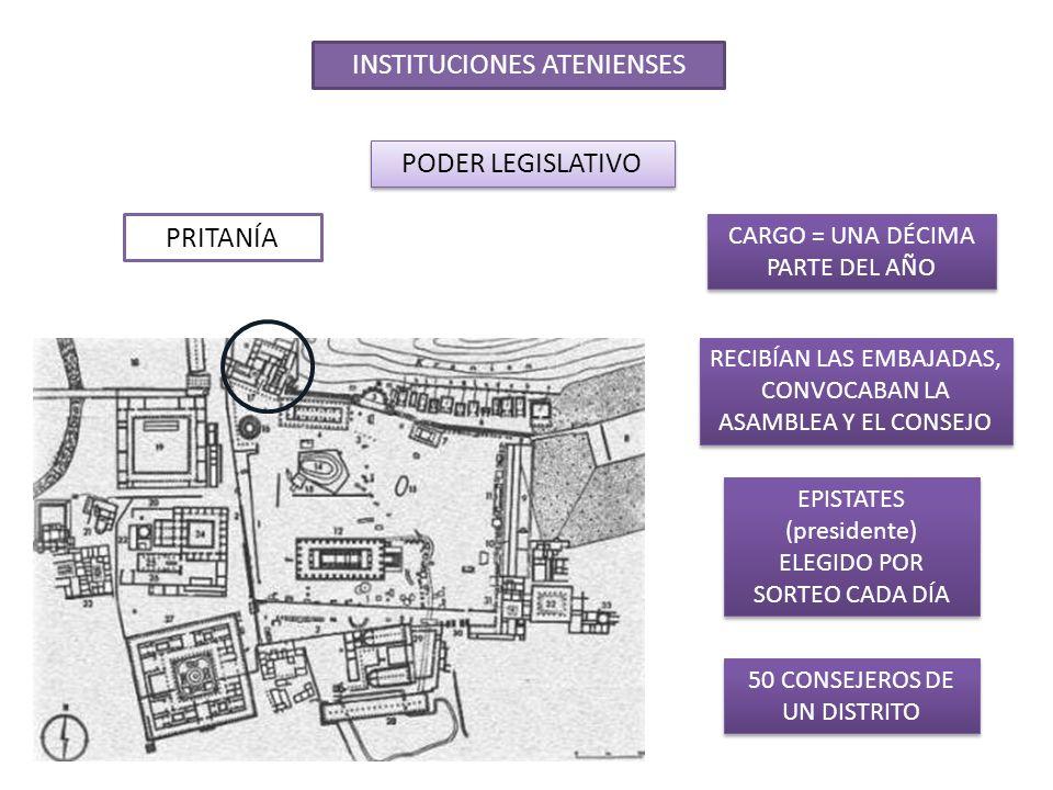INSTITUCIONES ATENIENSES PODER EJECUTIVO: LAS MAGISTRATURAS ARCONTES TRES TESMOTHETAI (encargados de las leyes) TRES TESMOTHETAI (encargados de las leyes) ELECCIÓN POR SORTEO ANUAL ARCONTE EPÓNIMO (identifica el año de gobierno) ARCONTE EPÓNIMO (identifica el año de gobierno) ARCONTE BASILEUS (asuntos religiosos) ARCONTE BASILEUS (asuntos religiosos) ARCONTE POLEMARCO (asuntos de la guerra) ARCONTE POLEMARCO (asuntos de la guerra)