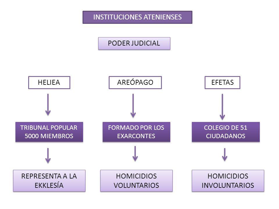 INSTITUCIONES ATENIENSES PODER JUDICIAL HELIEAAREÓPAGOEFETAS TRIBUNAL POPULAR 5000 MIEMBROS TRIBUNAL POPULAR 5000 MIEMBROS FORMADO POR LOS EXARCONTES