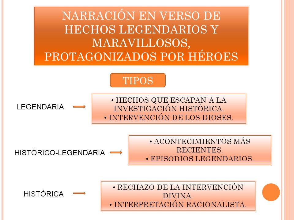 NARRACIÓN EN VERSO DE HECHOS LEGENDARIOS Y MARAVILLOSOS, PROTAGONIZADOS POR HÉROES TIPOS LEGENDARIA HISTÓRICO-LEGENDARIA HISTÓRICA HECHOS QUE ESCAPAN
