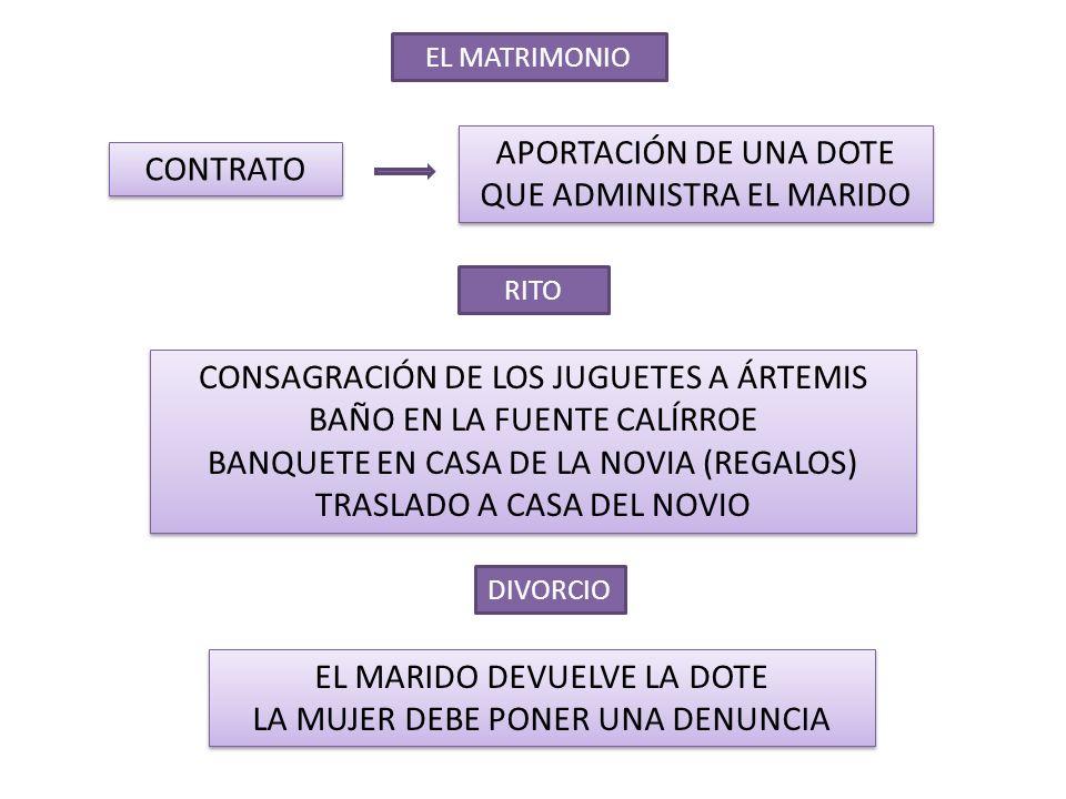 EL MATRIMONIO CONTRATO APORTACIÓN DE UNA DOTE QUE ADMINISTRA EL MARIDO RITO CONSAGRACIÓN DE LOS JUGUETES A ÁRTEMIS BAÑO EN LA FUENTE CALÍRROE BANQUETE EN CASA DE LA NOVIA (REGALOS) TRASLADO A CASA DEL NOVIO CONSAGRACIÓN DE LOS JUGUETES A ÁRTEMIS BAÑO EN LA FUENTE CALÍRROE BANQUETE EN CASA DE LA NOVIA (REGALOS) TRASLADO A CASA DEL NOVIO DIVORCIO EL MARIDO DEVUELVE LA DOTE LA MUJER DEBE PONER UNA DENUNCIA EL MARIDO DEVUELVE LA DOTE LA MUJER DEBE PONER UNA DENUNCIA