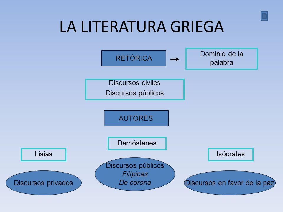 RETÓRICA Dominio de la palabra LA LITERATURA GRIEGA Discursos civiles Discursos públicos AUTORES Lisias Discursos privados Discursos públicos Filípica