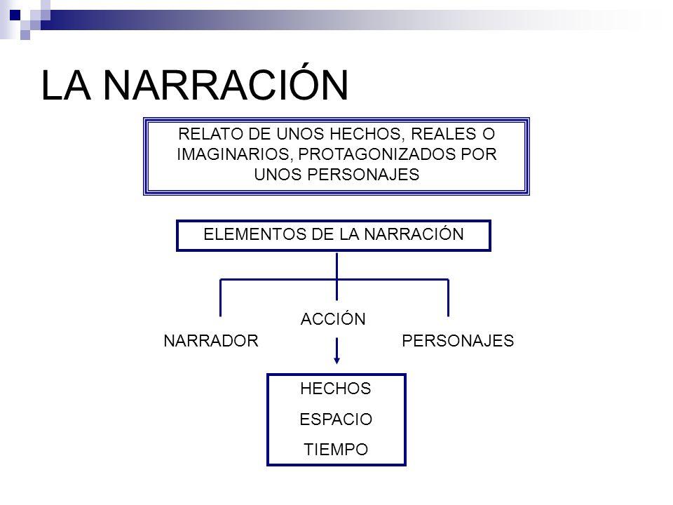 LA NARRACIÓN RELATO DE UNOS HECHOS, REALES O IMAGINARIOS, PROTAGONIZADOS POR UNOS PERSONAJES ELEMENTOS DE LA NARRACIÓN NARRADOR ACCIÓN PERSONAJES HECH