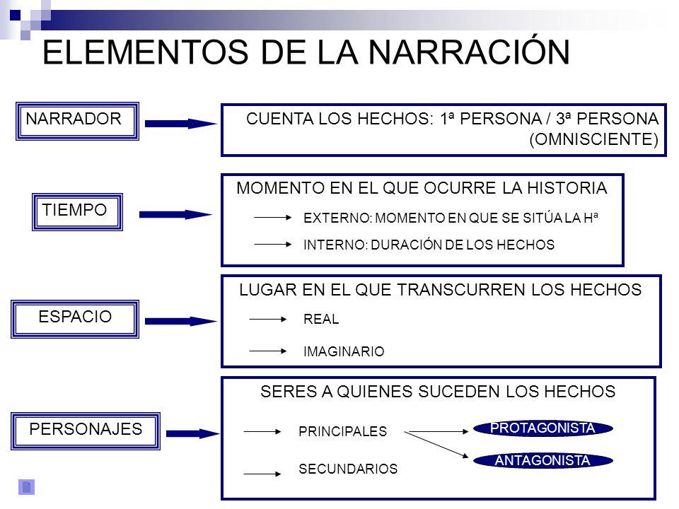 ELEMENTOS DE LA NARRACIÓN NARRADOR TIEMPO ESPACIO PERSONAJES CUENTA LOS HECHOS: 1ª PERSONA / 3ª PERSONA (OMNISCIENTE) MOMENTO EN EL QUE OCURRE LA HIST