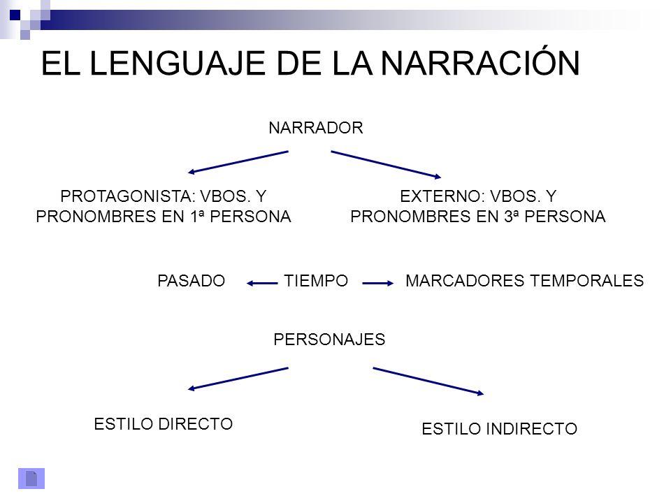 EL LENGUAJE DE LA NARRACIÓN NARRADOR PROTAGONISTA: VBOS. Y PRONOMBRES EN 1ª PERSONA EXTERNO: VBOS. Y PRONOMBRES EN 3ª PERSONA TIEMPO PERSONAJES PASADO