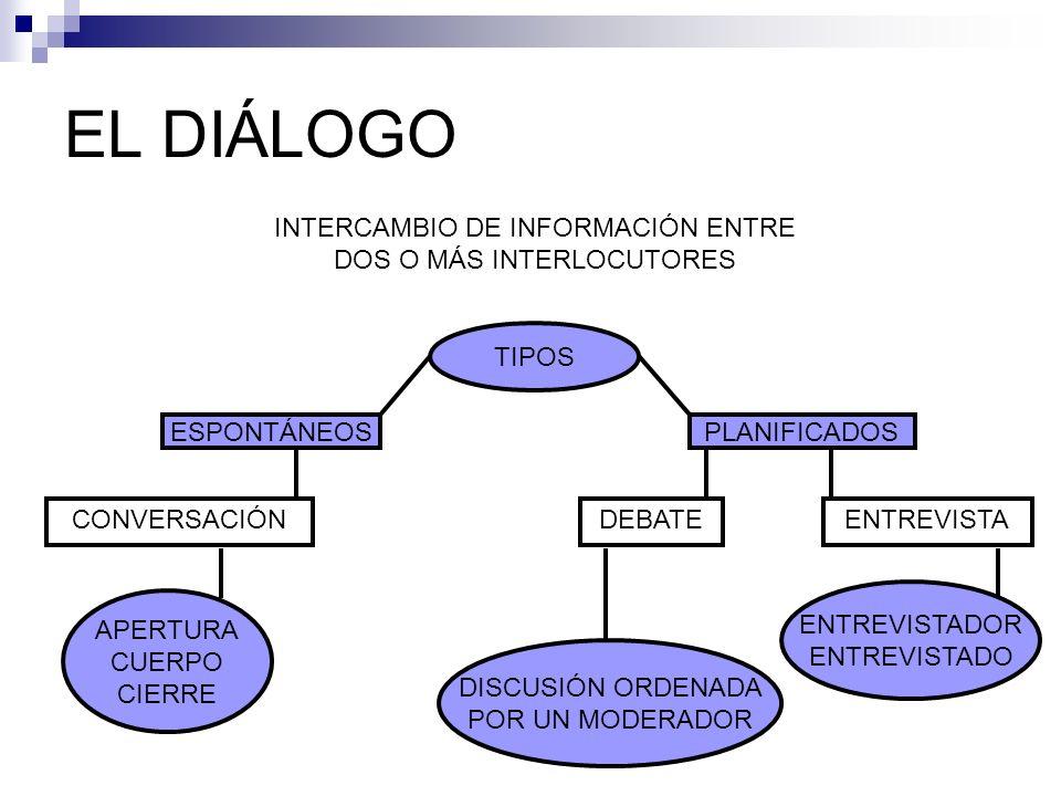 EL DIÁLOGO INTERCAMBIO DE INFORMACIÓN ENTRE DOS O MÁS INTERLOCUTORES TIPOS ESPONTÁNEOSPLANIFICADOS CONVERSACIÓNENTREVISTADEBATE APERTURA CUERPO CIERRE